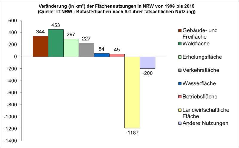 Veränderung der Flächennutzungen in NRW von 1996 bis 2015